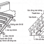 Những điều bạn cần biết về ván khuôn cầu thang ?