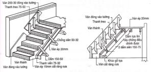 ván khuôn cầu thang bộ